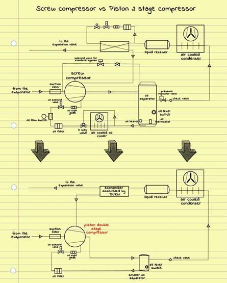کمپرسور دورین ایتالیا5 - ساخت سردخانه ، تونل های انجماد و چیلر